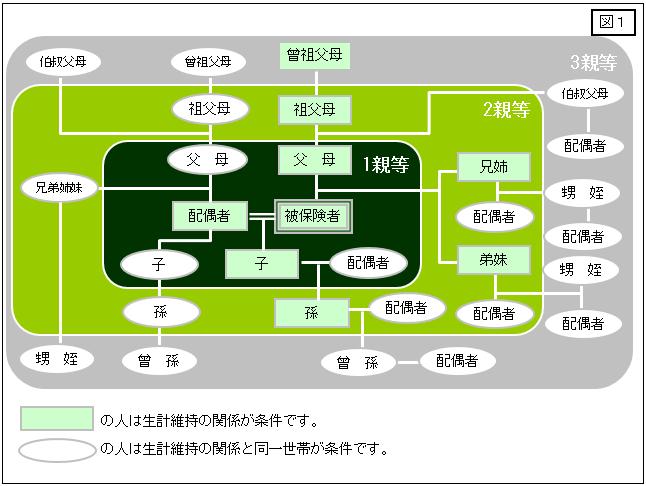 図1・生計維持関係図